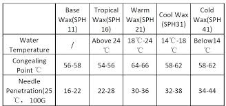 <b>Surf Wax</b> Cold Water <b>Wax</b>+<b>surf wax</b> comb <b>surfboard wax</b> free shipping