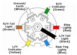 wiring diagram custom wiring diagram for 7 pin trailer plug how to wire trailer lights to truck at Trailer Light Receptacle Wiring Harness