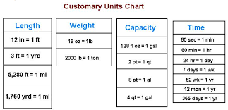 Using Customary Units Of Measurement Lessons Tes Teach
