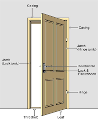 door jamb. Wonderful Door Door Terminilogy Door Nomenclature Jamb Escutcheon Inside Jamb D