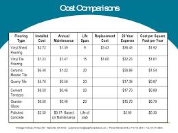 cost per square feet paper flooring google search