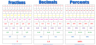 Math Worksheets On Decimals Percents and Fractions | Homeshealth.info