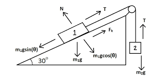 vt physics ramp pulley problem rotated coordinates vt physics ramp pulley problem free diagram