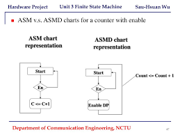 Asm Chart For 2 Bit Up Down Counter Ppt Unit 3 Finite State Machine Powerpoint Presentation
