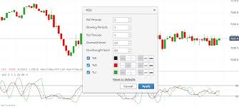 Customise Stochastic And Kdj Indicators On Charts Ig