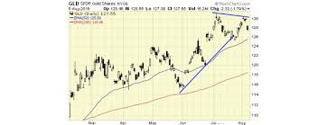 Spdr Gold Shares Chart Gold And Silver Bull Market Correction Expected Spdr Gold