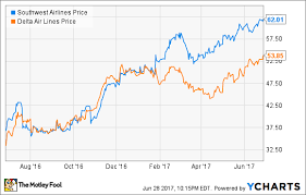 Can Delta Air Lines And Southwest Airlines Shares Keep
