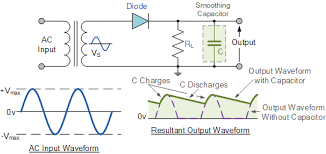 power diodes used as half wave rectifiers power diode smoothing capacitor