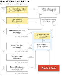 Trump Russia Flow Chart Trump Set A Red Line For Robert Mueller And Now Mueller Has