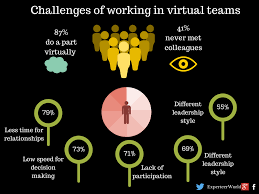 working as a team what are the challenges of working in virtual teams experteer