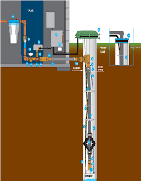 well pump wiring diagram deep well pump installation diagram deep image wiring diagram for well pump the wiring diagram on