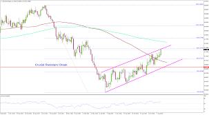 Us Dollar Vs New Zealand Dollar Chart Reasons Why New Zealand Dollar May Keep Rising Against The