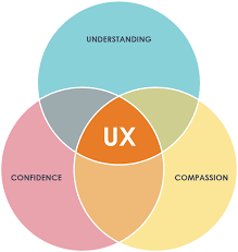 User Experience Venn Diagram Where Does Good Ux Come From Simantel