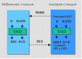 Шифрование и защита информации
