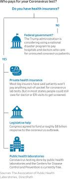 The laws and regulations that govern health care coverage can impact different types of coverage in different. Coronavirus Costs Who S Paying For All This Wsj