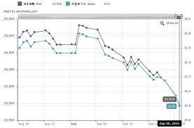 Hong Kong Protests Push Hang Seng Index Deeper Into