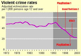 violent video game essay violent video games essays