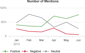 Part Part Whole Chart Chart Part To Whole Sap Fiori Design Guidelines