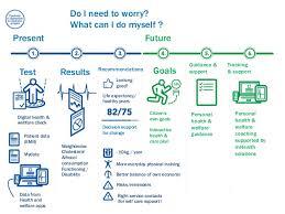 Finnish Personal Health Record Phr Platform