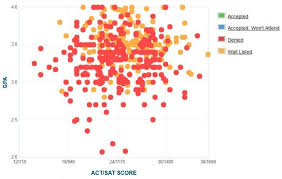 virginia tech gpa sat scores and act scores rejection and wait list data for virginia tech