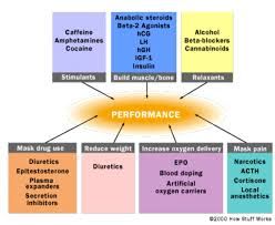 performance enhancing drugs and athletes dbpjournalismclass