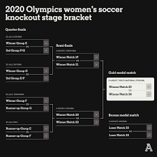 Jul 27, 2021 · for a full olympics schedule and access to live streams, go tonbcolympics.com. 2020 Olympics Women S Football Guide Tv Times Team Previews The Athletic
