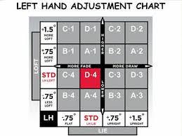 Titleist Shaft Flex Chart Titleist Ts2 Ts3 913 915 917 Driver Shaft Grafalloy Blue