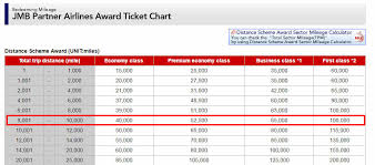 Jal Award Chart Emirates How To Book Emirates First Class Flights For 100 Using