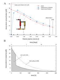 Kinetic Targeting Of Pegylated Liposomal Doxorubicin A New