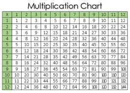 Free Printable Multiplication Chart Multiplication Chart