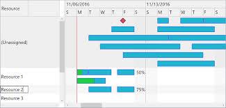Dlhsoft Gantt Chart Light Library For Wpf 4 3 39 Developer