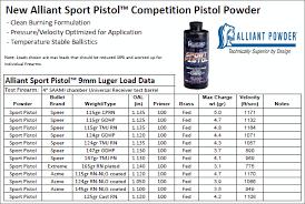 Unique Powder Reloading Chart Alliant Daily Bulletin
