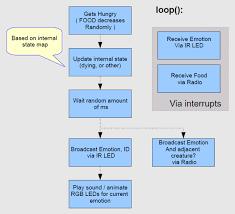 Conversation Flowchart Download Scientific Diagram