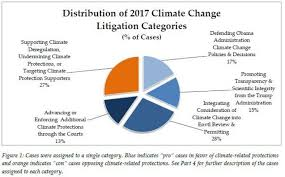 U S Climate Change Litigation In The Age Of Trump Year One