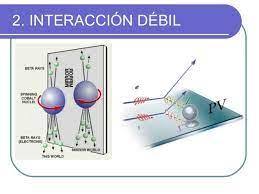 Interacciones electrodebiles por Jose Enrique Amaro