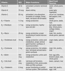 Vitamins And Minerals Sources And Functions Chart Vitamins And Minerals Sources And Functions Chart