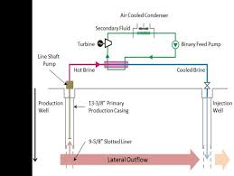pdf developing low temperature geothermal projects in schematic diagram of a typical pumped system
