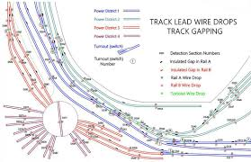 model train wiring diagrams 5 way switch wiring diagram images switch wiring diagram in addition point motor wiring diagrams on