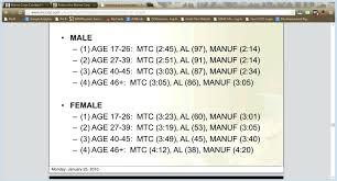 Usmc Cft Score Chart 2017 Www Bedowntowndaytona Com