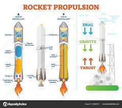 Solid Fuel Rocket Engine Design Rocket Propulsion Science Space Engineering Vector