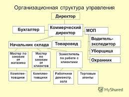 Презентация на тему Дипломная работа Совершенствование торгово  9 Организационная структура управления