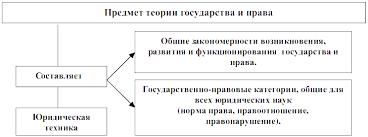 Заказать курсовую работу по теории государства и права  Заказать курсовую работу по теории государства и права