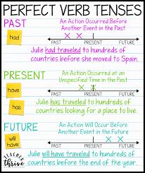 Verb Tense Anchor Chart Teaching Perfect Verb Tenses Teacher Thrive