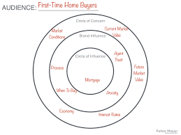Circles of Influence (A Workshop Idea) — BlogCampaigning