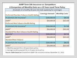 Aarp Term Life Insurance Rates Www Imghulk Com