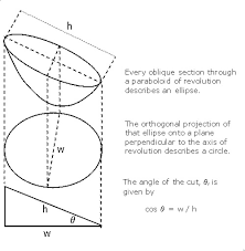 Direct Tv Dish Pointing Chart Calculation Of The Focal Length Of An Offset Satellite Dish