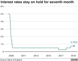 Interest Rate Chart 2019 Uk Interest Rates On Hold Amid Brexit Impasse Bbc News
