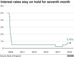 Stamp Weight Chart Uk Uk Interest Rates On Hold Amid Brexit Impasse Bbc News
