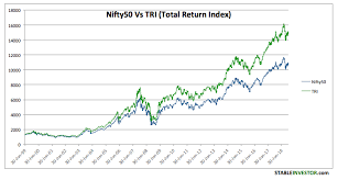 Nifty Annual Returns Historical Analysis Updated 2019
