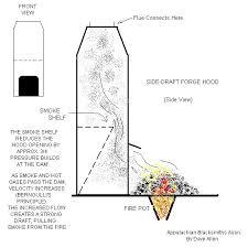 side draft forge hood